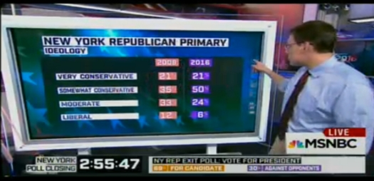 Uso justo de los números —y de los medios— en el poleo de Nueva York.